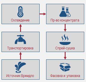 Предложение по продаже известнейшего во всем мире завода по производству соли в Карловых Варах, Чехия.